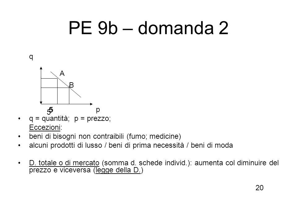 PE 9b – domanda 2 q p q = quantità; p = prezzo; Eccezioni: beni di bisogni non contraibili (fumo; medicine) alcuni prodotti di lusso / beni di prima n