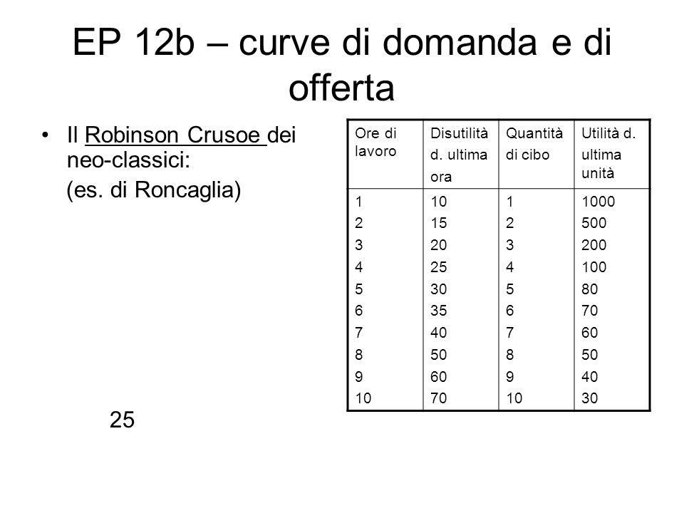 EP 12b – curve di domanda e di offerta Il Robinson Crusoe dei neo-classici: (es. di Roncaglia) 25 Ore di lavoro Disutilità d. ultima ora Quantità di c