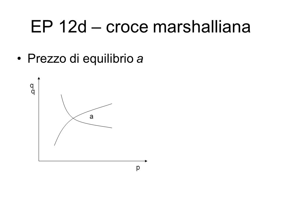 EP 12d – croce marshalliana Prezzo di equilibrio a a q p q