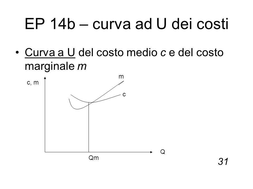 EP 14b – curva ad U dei costi Curva a U del costo medio c e del costo marginale m 31 c, m Q Qm m c