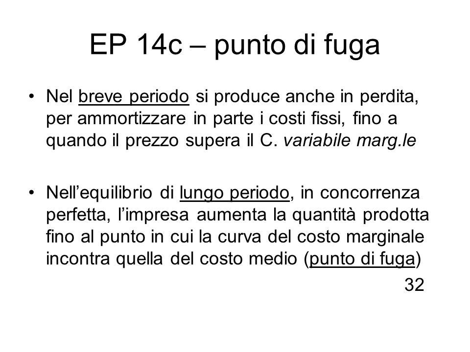 EP 14c – punto di fuga Nel breve periodo si produce anche in perdita, per ammortizzare in parte i costi fissi, fino a quando il prezzo supera il C. va