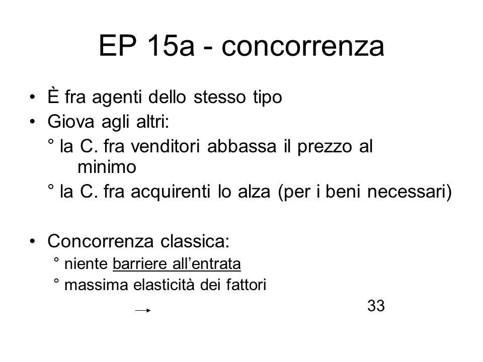 EP 15a - concorrenza È fra agenti dello stesso tipo Giova agli altri: ° la C. fra venditori abbassa il prezzo al minimo ° la C. fra acquirenti lo alza