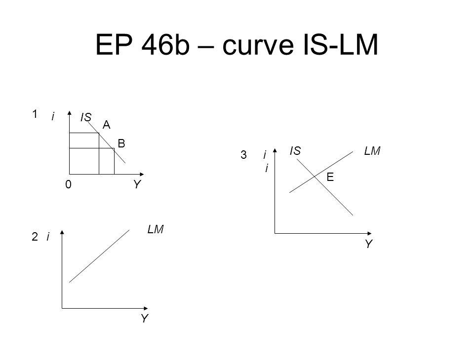 EP 46b – curve IS-LM i Y0 A B IS i Y LM i i Y ISLM 1 2 3 E