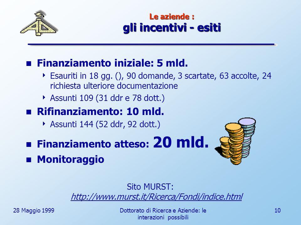 28 Maggio 1999Dottorato di Ricerca e Aziende: le interazioni possibili 10 Le aziende : gli incentivi - esiti Finanziamento iniziale: 5 mld.