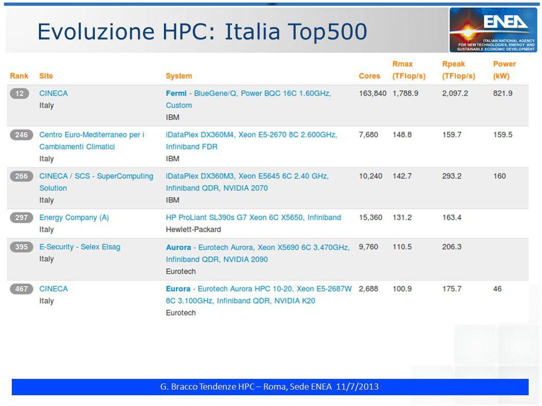 G. Bracco Tendenze HPC – Roma, Sede ENEA 11/7/2013 Evoluzione HPC: Italia Top500
