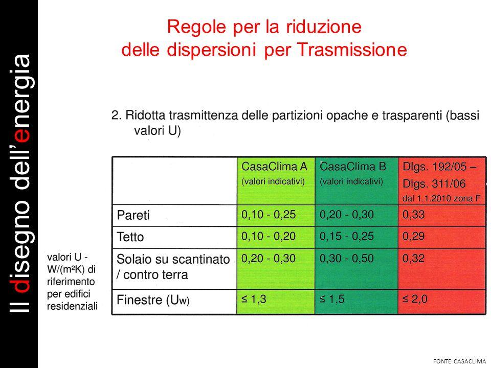 Regole per la riduzione delle dispersioni per Trasmissione FONTE CASACLIMA Il disegno dellenergia