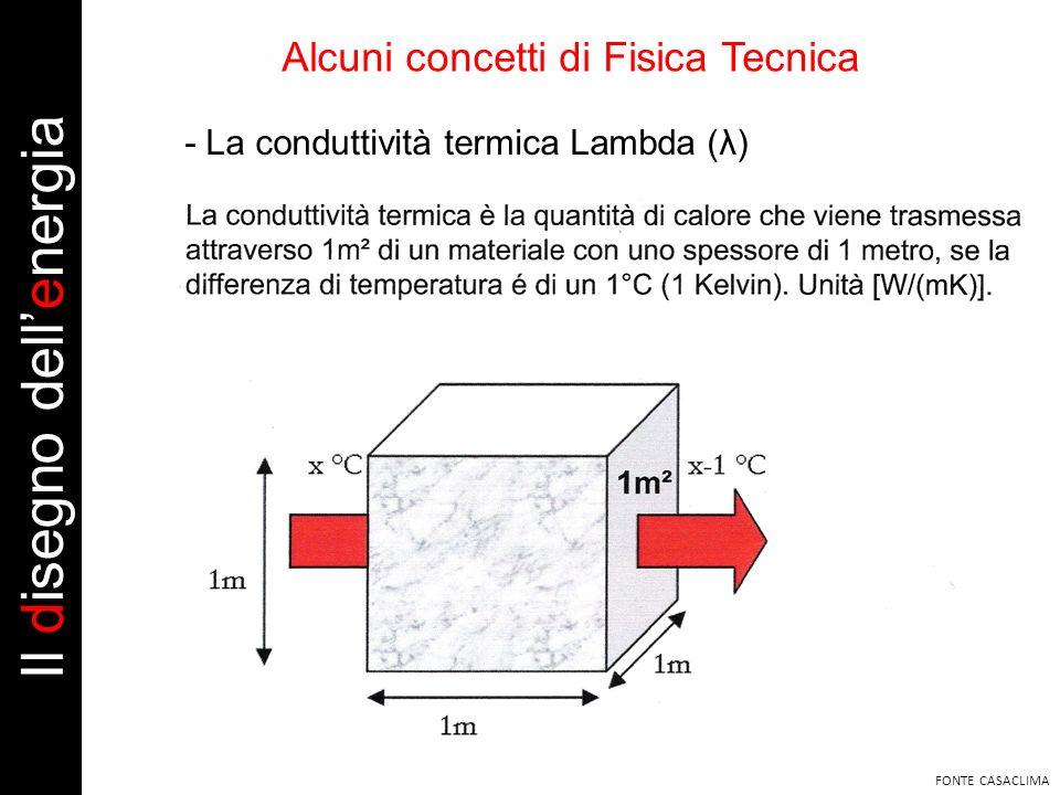 FONTE CASACLIMA Alcuni concetti di Fisica Tecnica - La conduttività termica Lambda (λ) Il disegno dellenergia