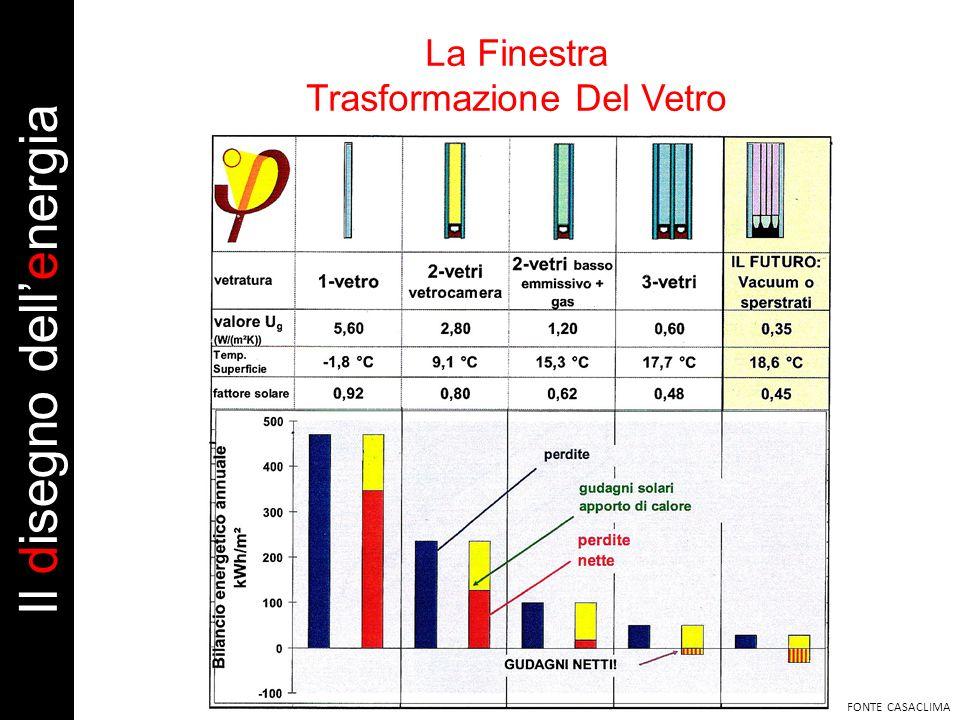 La Finestra Trasformazione Del Vetro FONTE CASACLIMA Il disegno dellenergia