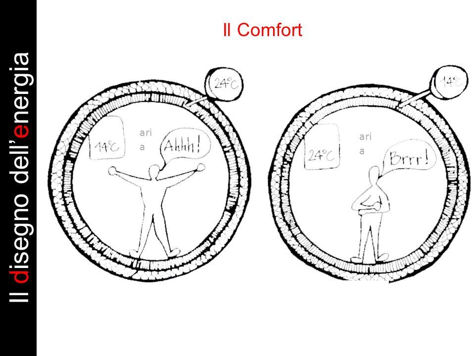 Il Comfort tradizionale ari a Il disegno dellenergia