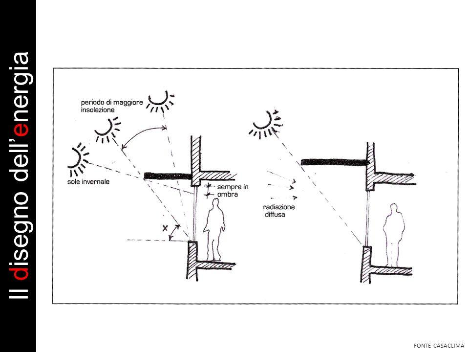FONTE CASACLIMA Il disegno dellenergia