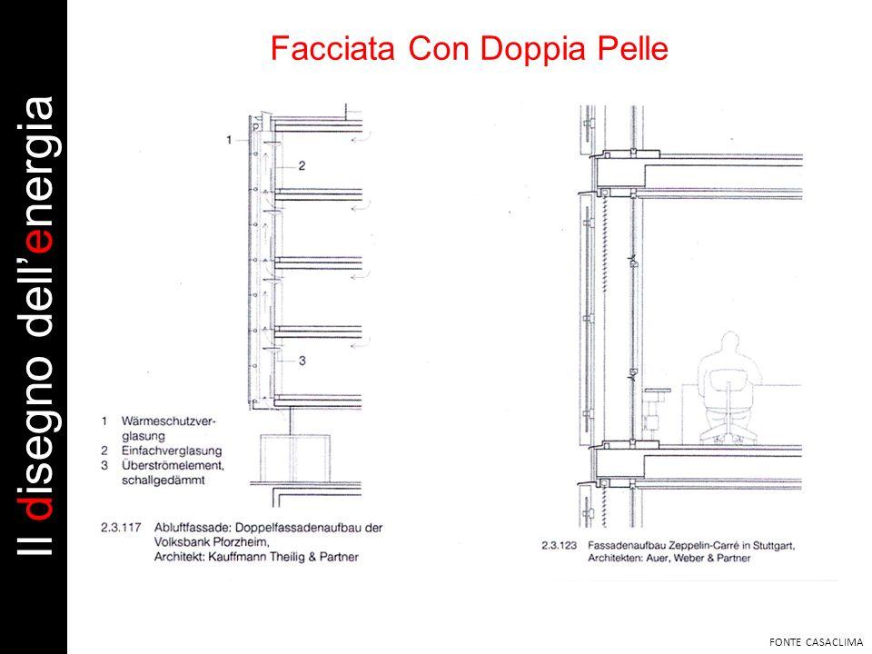Facciata Con Doppia Pelle FONTE CASACLIMA Il disegno dellenergia