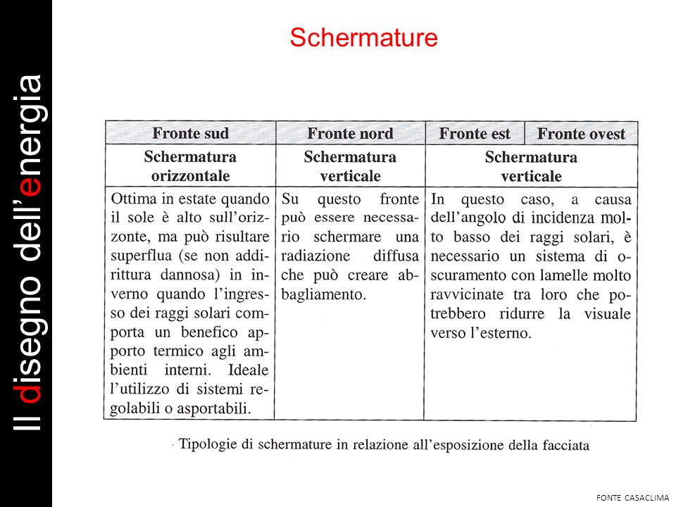 Schermature FONTE CASACLIMA Il disegno dellenergia