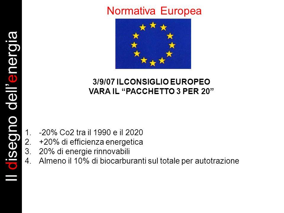 Normativa Europea 3/9/07 ILCONSIGLIO EUROPEO VARA IL PACCHETTO 3 PER 20 Il disegno dellenergia 1.-20% Co2 tra il 1990 e il 2020 2.+20% di efficienza energetica 3.20% di energie rinnovabili 4.Almeno il 10% di biocarburanti sul totale per autotrazione