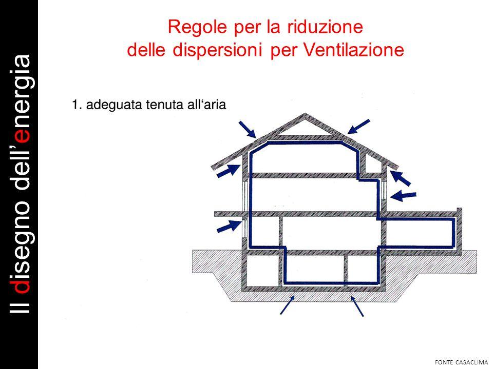 Regole per la riduzione delle dispersioni per Ventilazione FONTE CASACLIMA Il disegno dellenergia