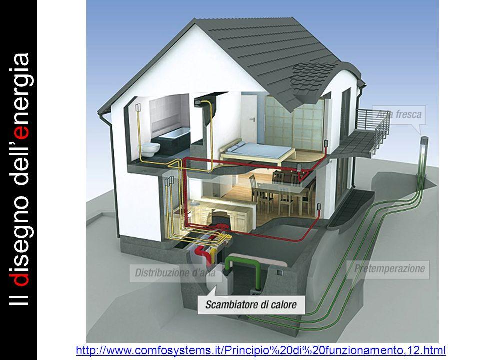 http://www.comfosystems.it/Principio%20di%20funzionamento,12.html Il disegno dellenergia
