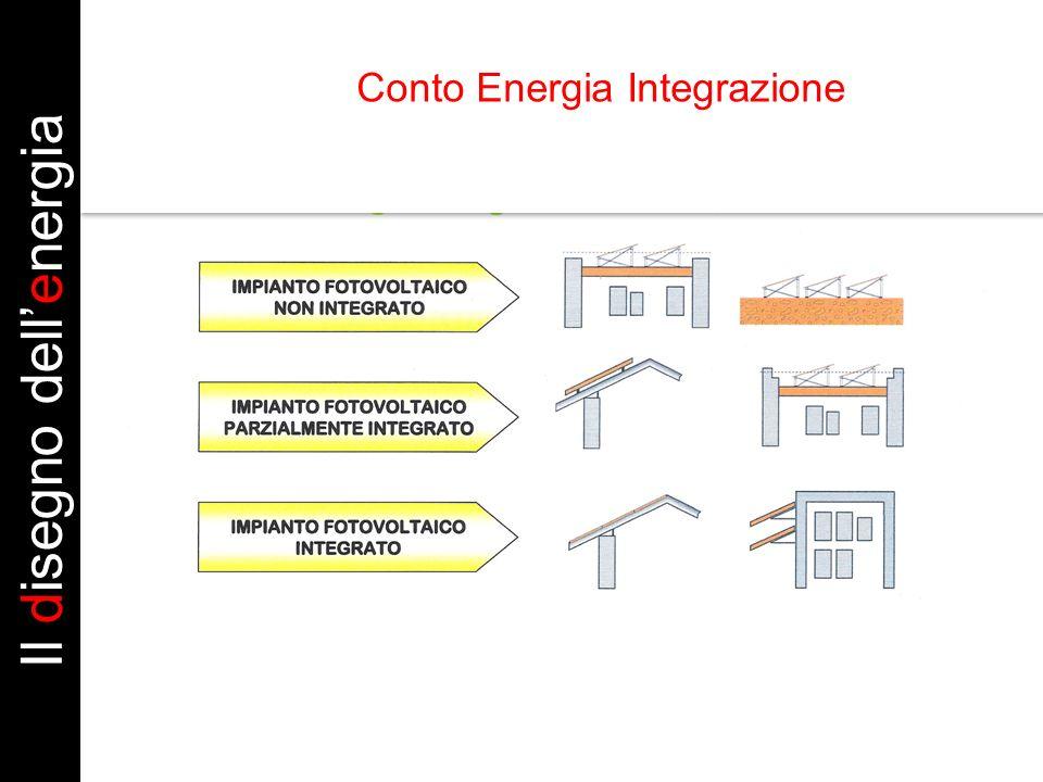 Il disegno dellenergia Conto Energia Integrazione