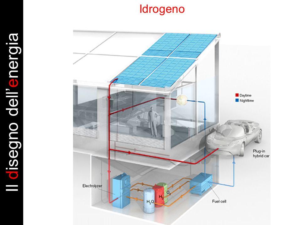 Il disegno dellenergia Idrogeno