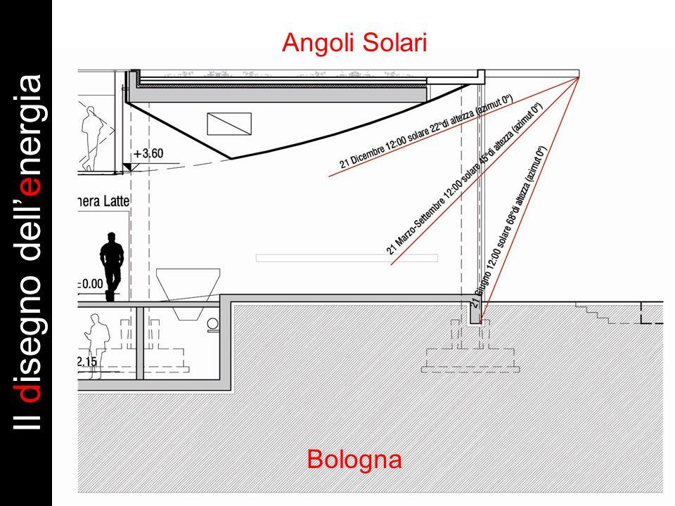 Angoli Solari Bologna