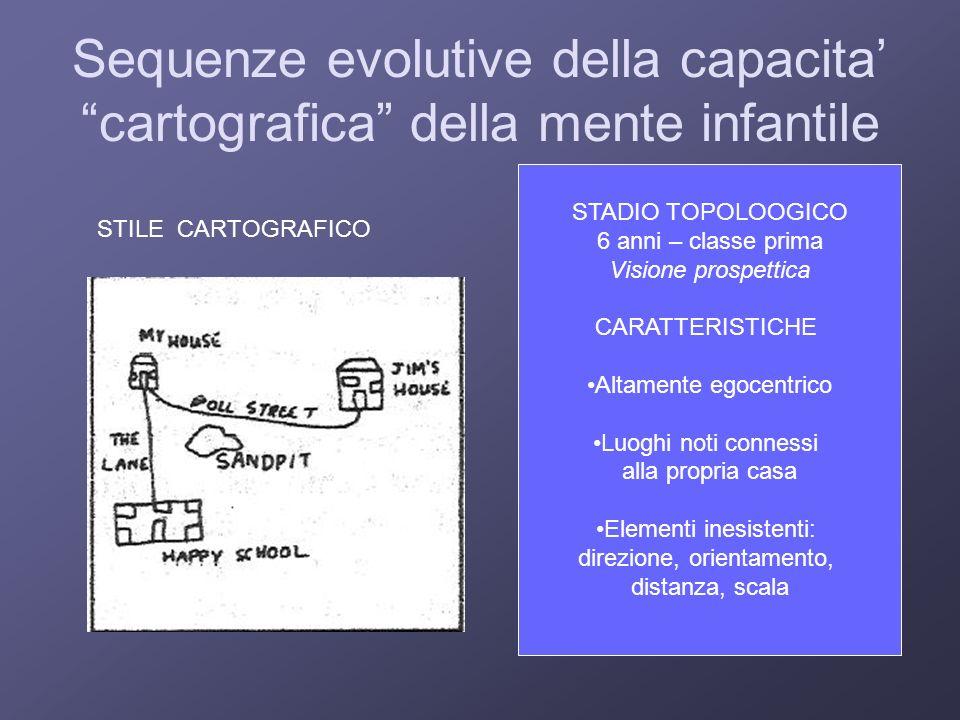 Sequenze evolutive della capacita cartografica della mente infantile STADIO TOPOLOOGICO 6 anni – classe prima Visione prospettica CARATTERISTICHE Alta