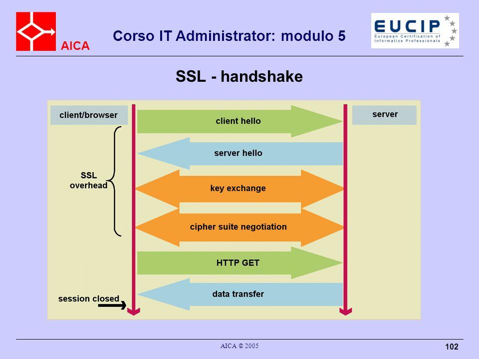 AICA Corso IT Administrator: modulo 5 AICA © 2005 102 SSL - handshake