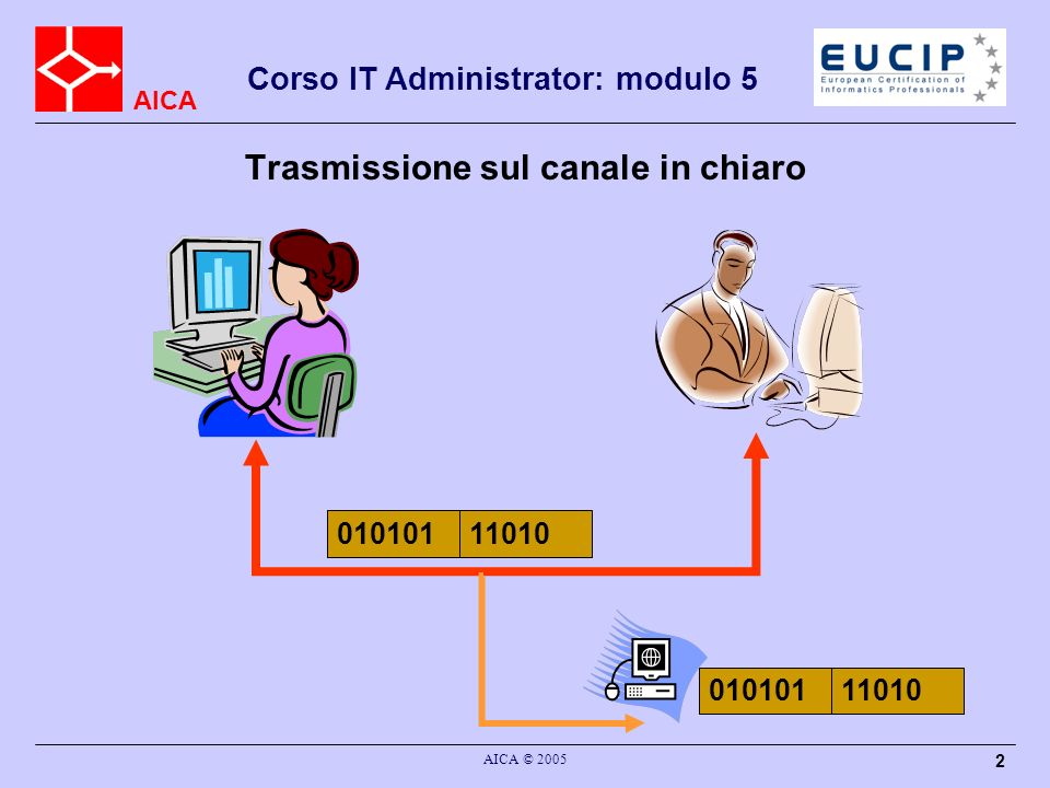 AICA Corso IT Administrator: modulo 5 AICA © 2005 13 Tipi di Algoritmi Algoritmi Simmetrici: stessa o (semplicemente deducibile una dall altra) chiave C e D Algoritmi Asimmetrici o a Chiave Pubblica: è in pratica impossibile ottenere la chiave C dalla chiave D in un tempo ragionevole Algortimi di Hash o Digest: data una stringa di lunghezza arbitraria generano una stringa unica di lunghezza fissa Notazioni: E K (M)=C D K (C)=M