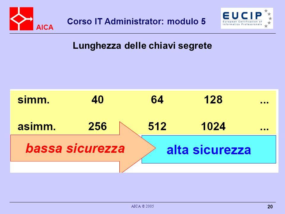 AICA Corso IT Administrator: modulo 5 AICA © 2005 20 Lunghezza delle chiavi segrete