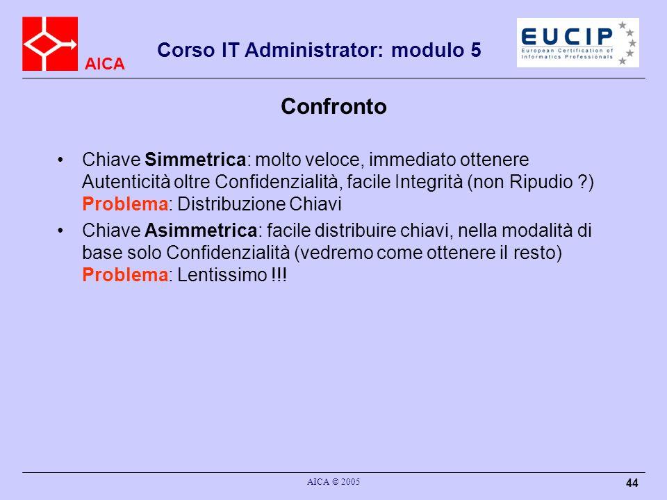 AICA Corso IT Administrator: modulo 5 AICA © 2005 44 Confronto Chiave Simmetrica: molto veloce, immediato ottenere Autenticità oltre Confidenzialità,