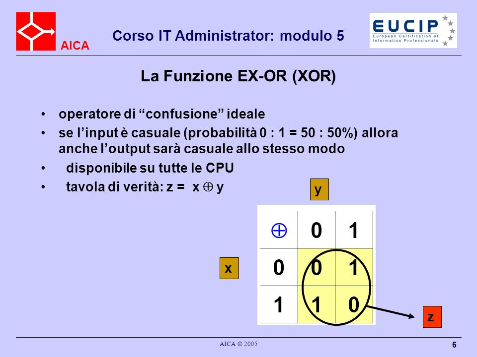AICA Corso IT Administrator: modulo 5 AICA © 2005 6 La Funzione EX-OR (XOR) operatore di confusione ideale se linput è casuale (probabilità 0 : 1 = 50 : 50%) allora anche loutput sarà casuale allo stesso modo disponibile su tutte le CPU tavola di verità: z = x y x y z