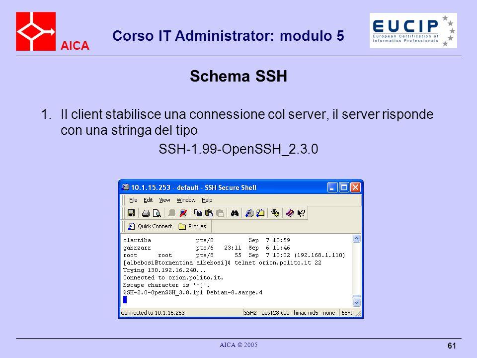 AICA Corso IT Administrator: modulo 5 AICA © 2005 61 Schema SSH 1.Il client stabilisce una connessione col server, il server risponde con una stringa del tipo SSH-1.99-OpenSSH_2.3.0