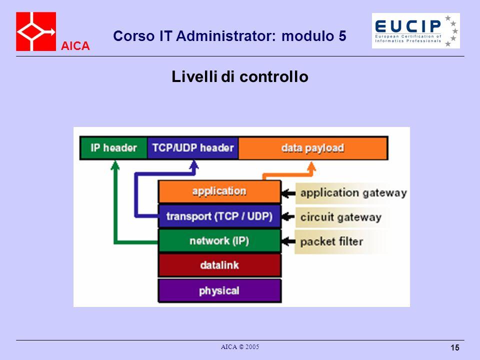 AICA Corso IT Administrator: modulo 5 AICA © 2005 15 Livelli di controllo