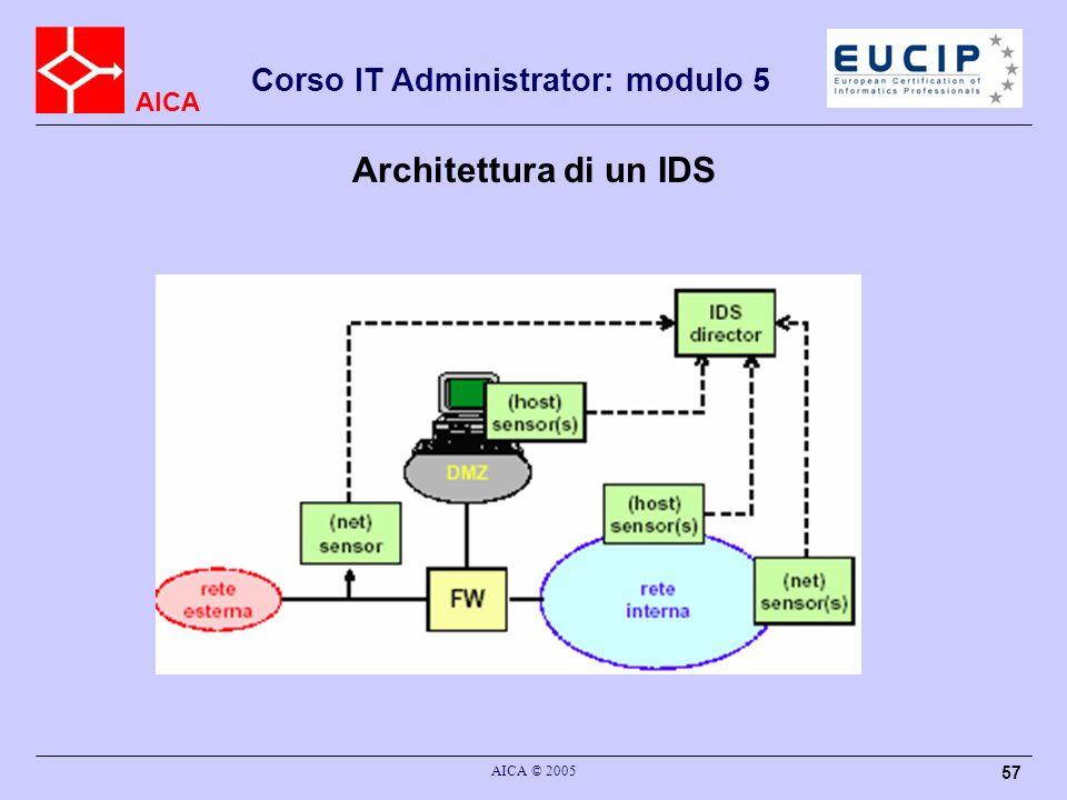 AICA Corso IT Administrator: modulo 5 AICA © 2005 57 Architettura di un IDS