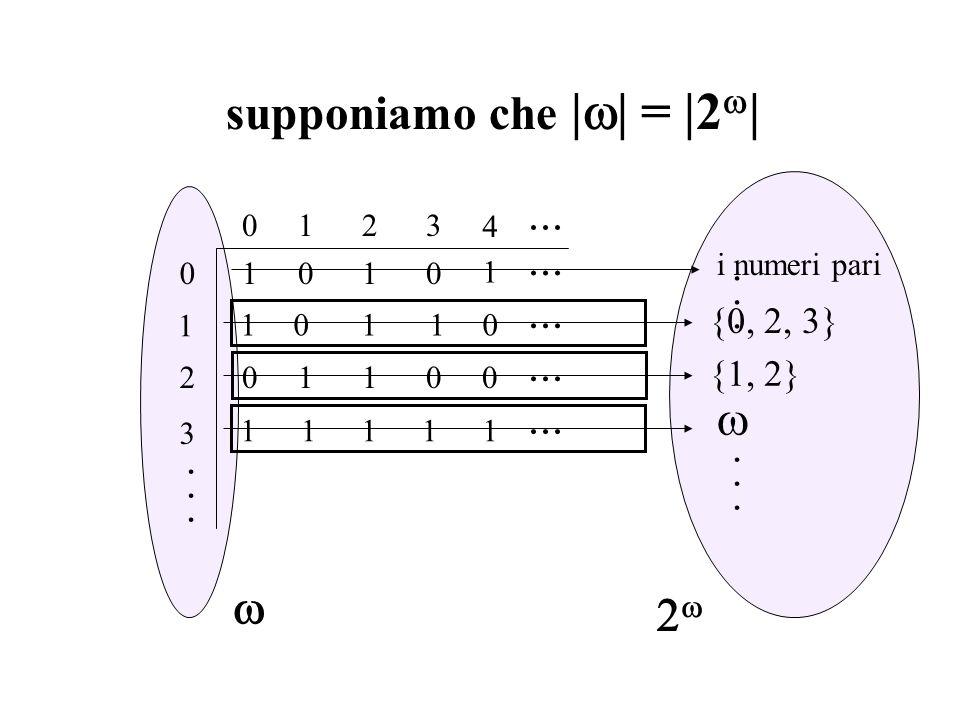 supponiamo che | | = |2 | 1 2 3 0 0123 0011 11000... · · · 01 {1, 2} 4 1 11111... {0, 2, 3} i numeri pari 110 · · · · · ·