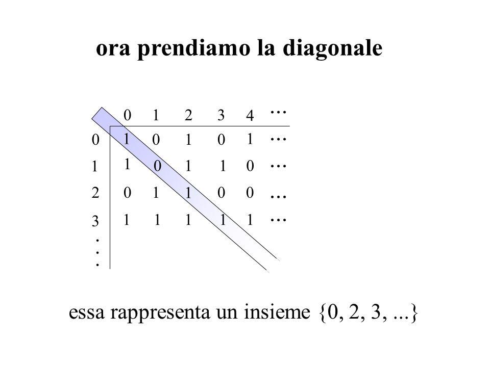ora prendiamo la diagonale essa rappresenta un insieme {0, 2, 3,...} 1 2 3 0 012 001 1000... · · · 1 1 1 0 3 1 4 110 11111