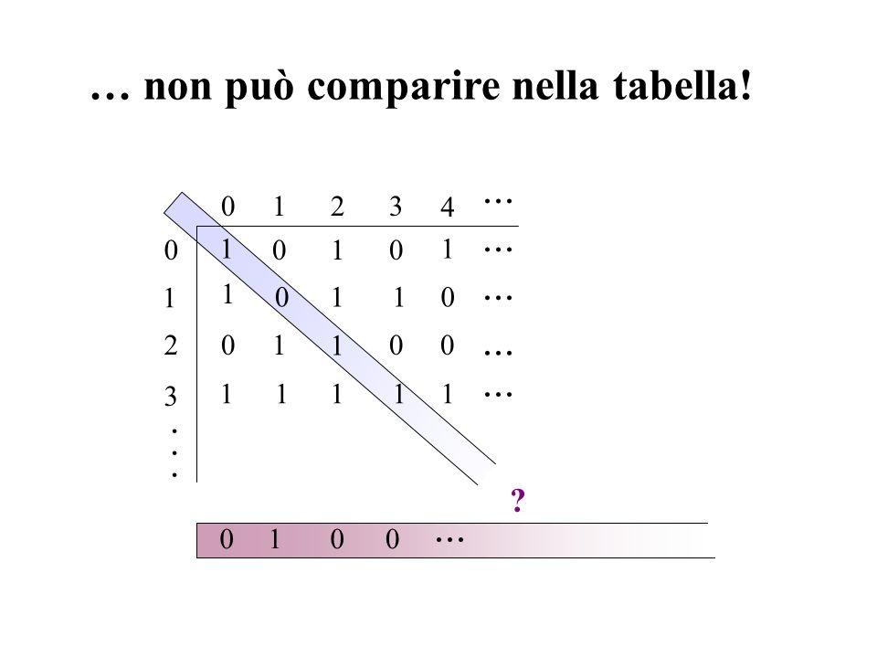 … non può comparire nella tabella! 1 2 3 0 012 001 1000... · · · 1 1 1 0 3 1 4 110 11111 0100 ?