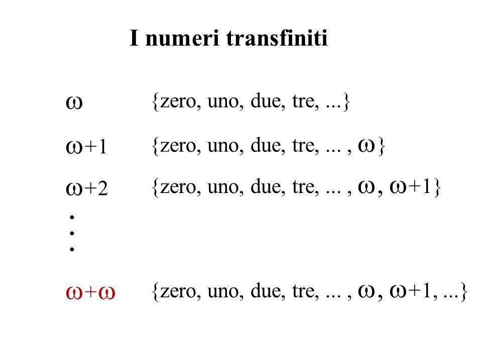 {zero, uno, due, tre,...} + 1 {zero, uno, due, tre,..., } I numeri transfiniti + 2 {zero, uno, due, tre,...,, + 1} + {zero, uno, due, tre,...,, + 1,..