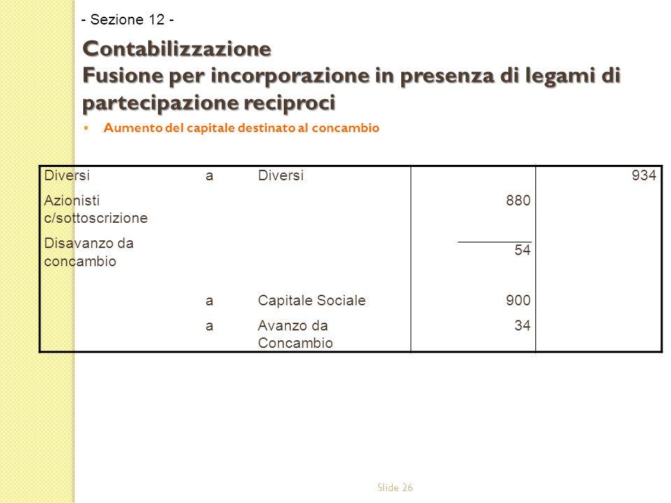 Slide 26 Aumento del capitale destinato al concambio - Sezione 12 - Contabilizzazione Fusione per incorporazione in presenza di legami di partecipazione reciproci Diversi Azionisti c/sottoscrizione Disavanzo da concambio aaaaaa Diversi Capitale Sociale Avanzo da Concambio 880 54 900 34 934