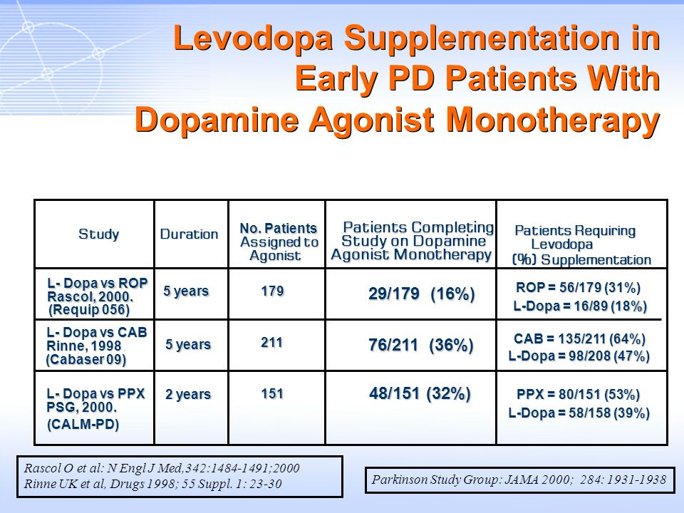 StudyDuration No. Patients Assigned to Agonist Patients Completing Study on Dopamine Agonist Monotherapy Patients Requiring Patients RequiringLevodopa