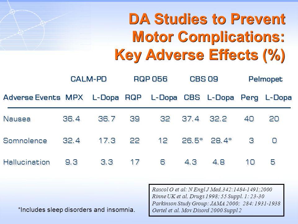 DA Studies to Prevent Motor Complications: Key Adverse Effects (%) CALM-PD RQP 056 CBS 09 Pelmopet Adverse Events MPX L-Dopa RQP L-Dopa CBS L-Dopa Per