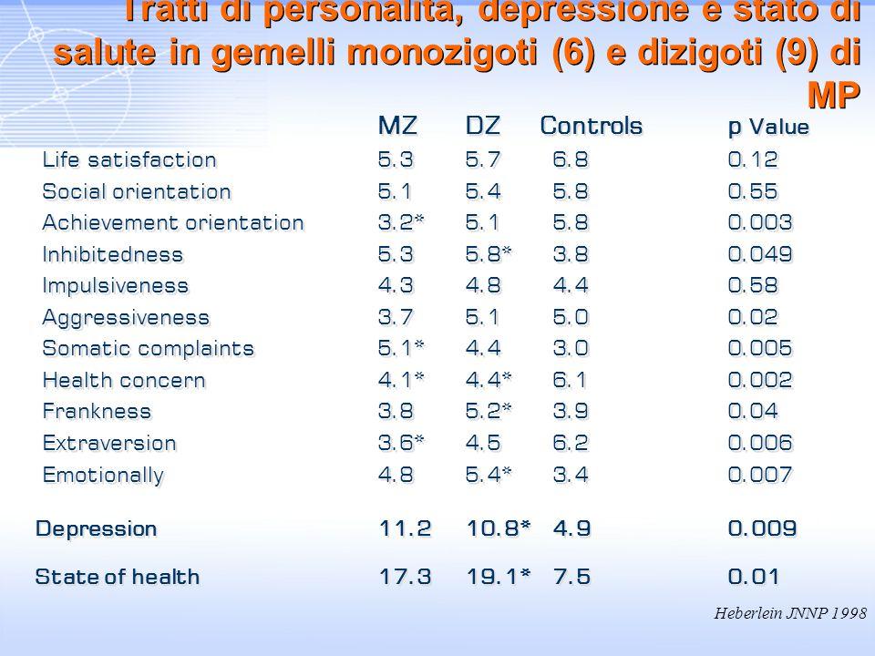 Tratti di personalità, depressione e stato di salute in gemelli monozigoti (6) e dizigoti (9) di MP MZDZ Controlsp Value Life satisfaction5.3 5.76.80.
