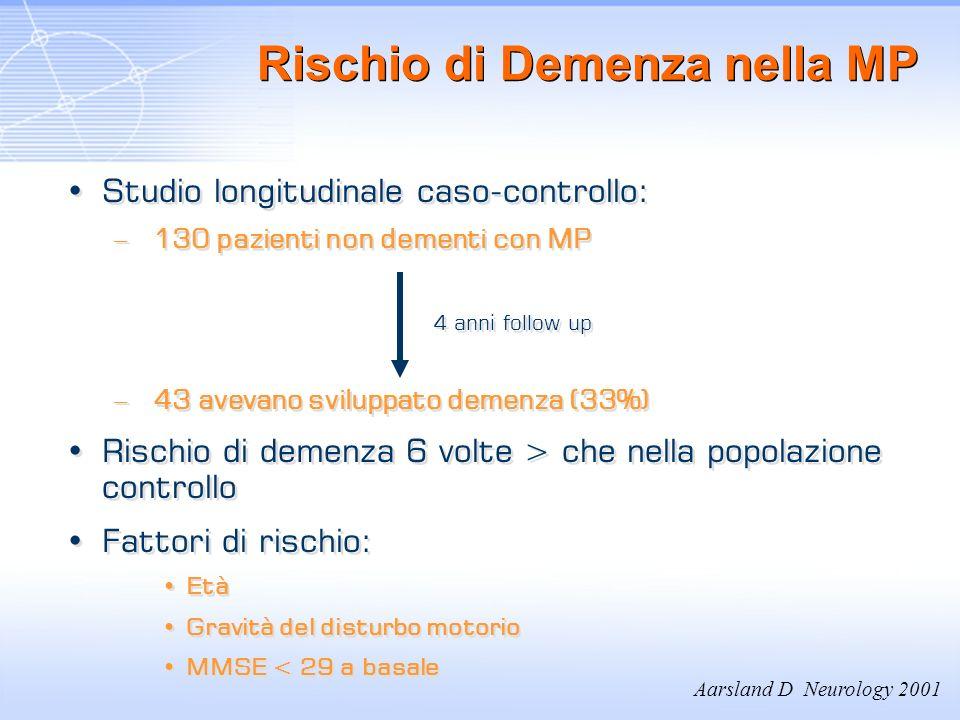 Rischio di Demenza nella MP Studio longitudinale caso-controllo: – 130 pazienti non dementi con MP 4 anni follow up – 43 avevano sviluppato demenza (3