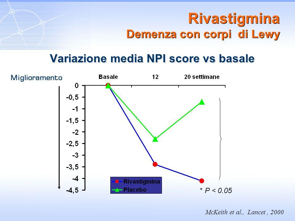 Rivastigmina Demenza con corpi di Lewy Variazione media NPI score vs basale * P < 0.05 McKeith et al., Lancet, 2000 Miglioramento