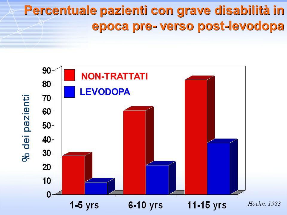 % dei pazienti Hoehn, 1983 NON-TRATTATI LEVODOPA Percentuale pazienti con grave disabilità in epoca pre- verso post-levodopa