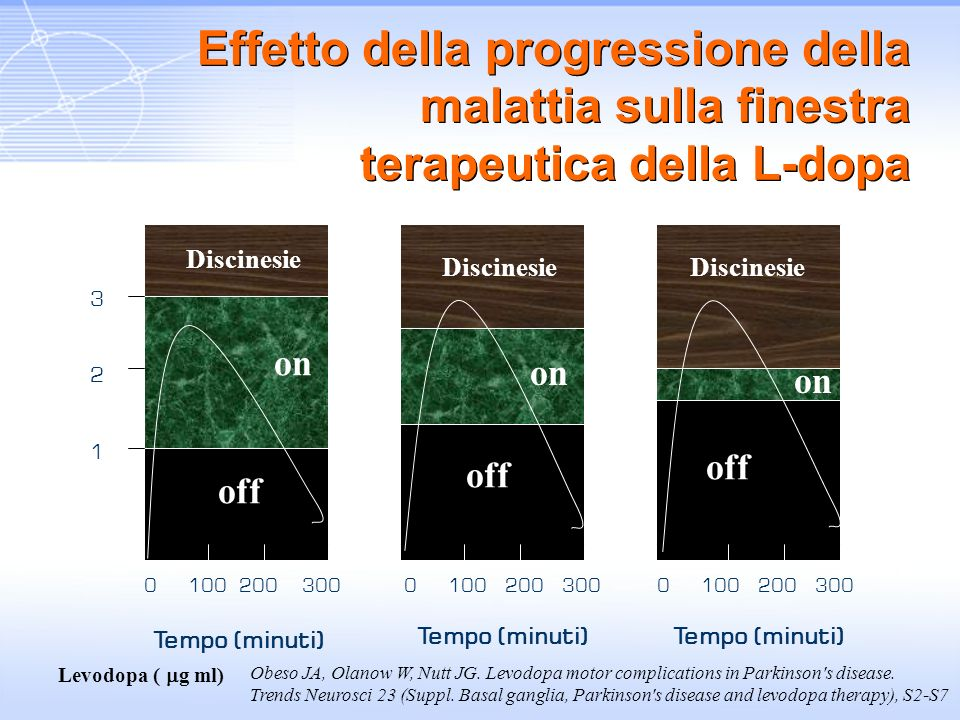 0 100 200 300 0 100 200 300 0 100 200 300 Tempo (minuti) 321321 Levodopa ( g ml) Discinesie off Discinesie on Obeso JA, Olanow W, Nutt JG. Levodopa mo