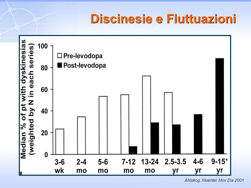 Ahlskog, Muenter Mov Dis 2001 Discinesie e Fluttuazioni