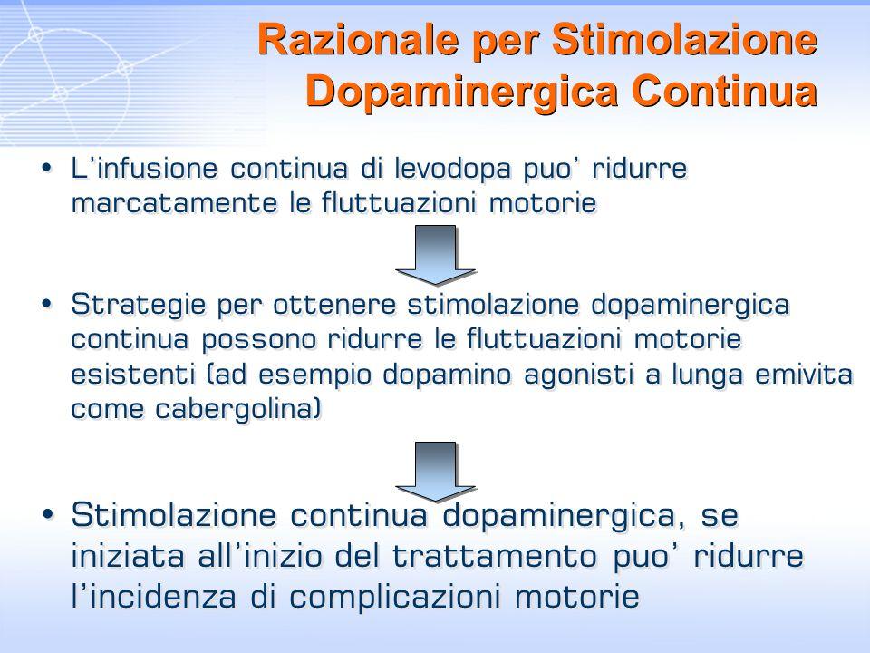 Razionale per Stimolazione Dopaminergica Continua Linfusione continua di levodopa puo ridurre marcatamente le fluttuazioni motorie Strategie per otten