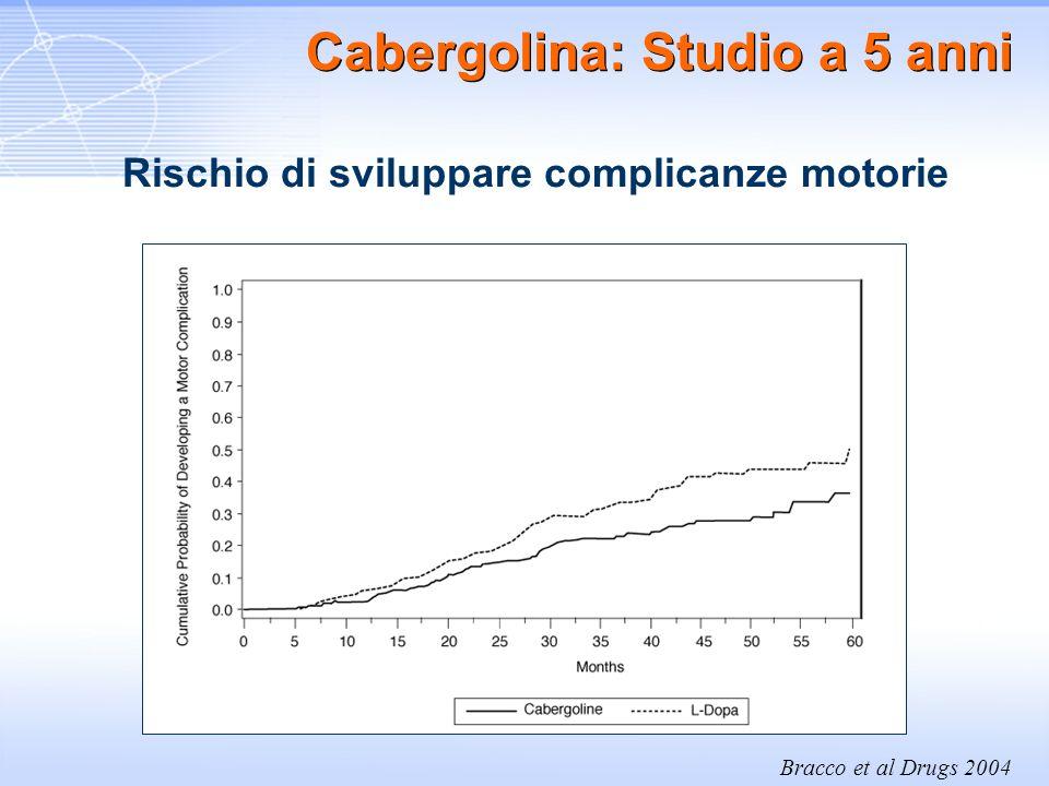 Bracco et al Drugs 2004 Cabergolina: Studio a 5 anni Rischio di sviluppare complicanze motorie
