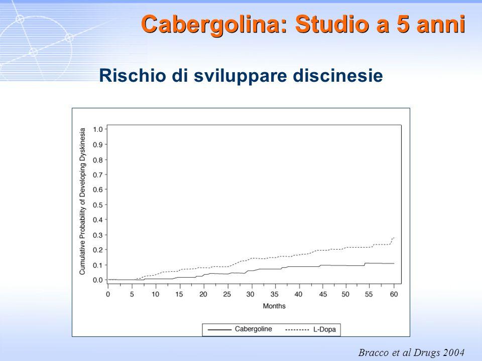 Cabergolina: Studio a 5 anni Rischio di sviluppare discinesie Bracco et al Drugs 2004