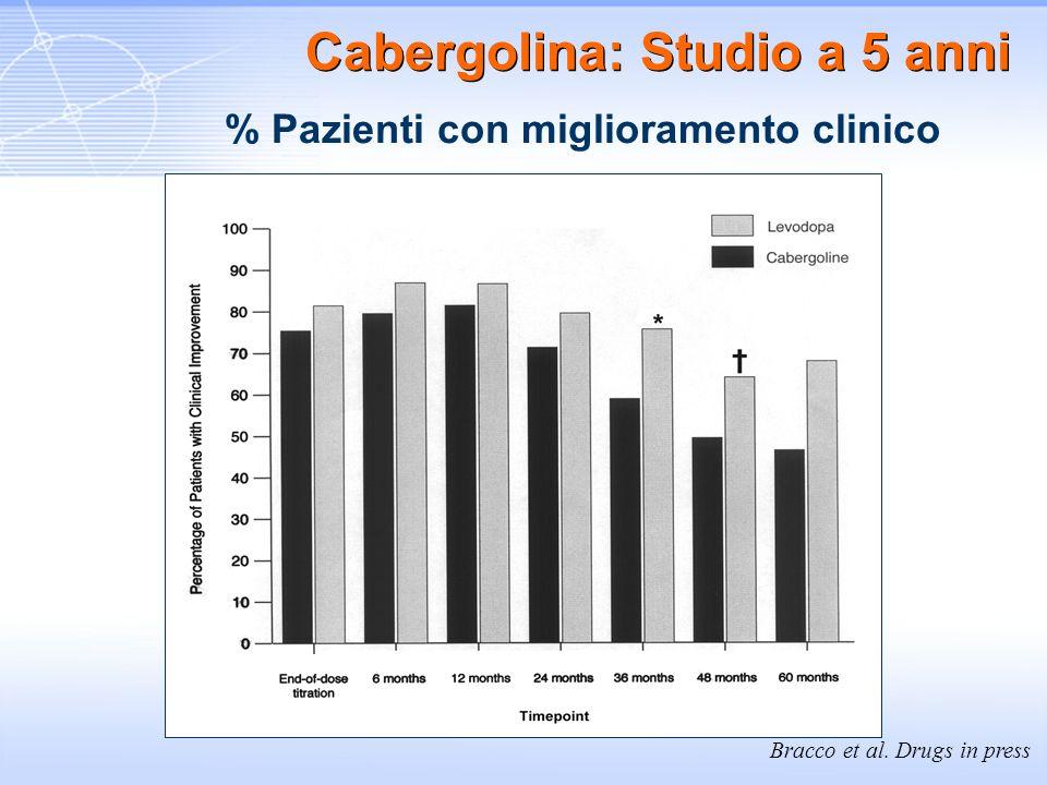 Cabergolina: Studio a 5 anni % Pazienti con miglioramento clinico Bracco et al. Drugs in press