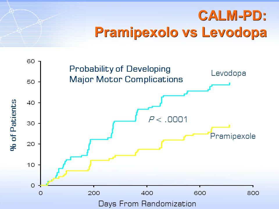 P <.0001 Levodopa Pramipexole Probability of Developing Major Motor Complications Days From Randomization CALM-PD: Pramipexolo vs Levodopa % of Patien