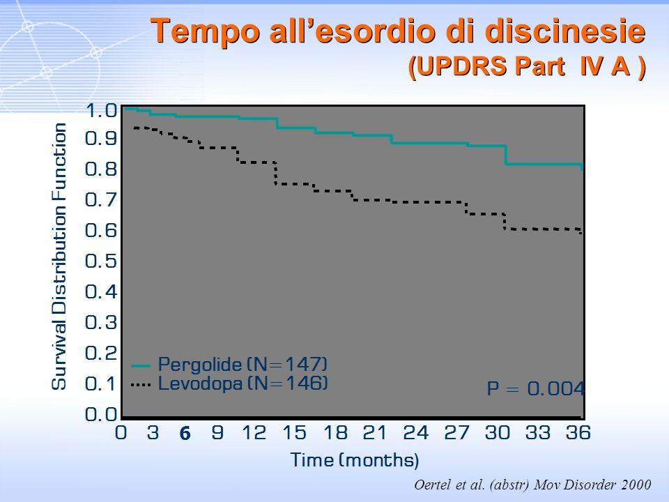 Tempo allesordio di discinesie (UPDRS Part IV A ) P = 0.004 0.1 0.2 0.3 0.4 0.5 0.6 0.7 0.8 0.9 1.0 0.0 03 6 9121518212427303336 Pergolide (N=147) Lev